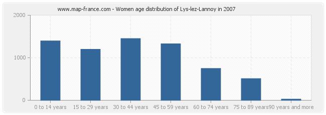 Women age distribution of Lys-lez-Lannoy in 2007