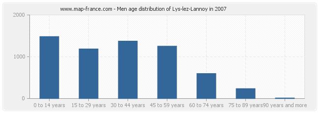 Men age distribution of Lys-lez-Lannoy in 2007