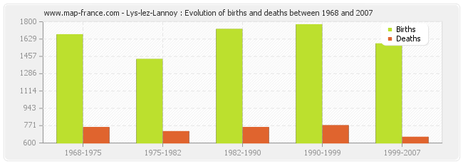 Lys-lez-Lannoy : Evolution of births and deaths between 1968 and 2007