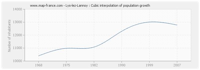 Lys-lez-Lannoy : Cubic interpolation of population growth