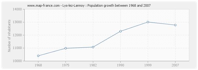 Population Lys-lez-Lannoy