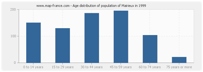 Age distribution of population of Mairieux in 1999