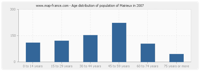 Age distribution of population of Mairieux in 2007