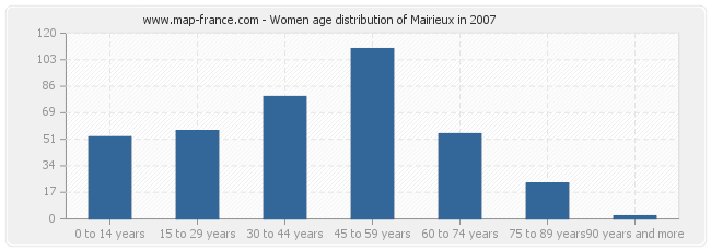 Women age distribution of Mairieux in 2007