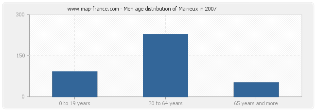 Men age distribution of Mairieux in 2007
