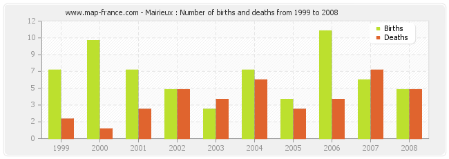 Mairieux : Number of births and deaths from 1999 to 2008