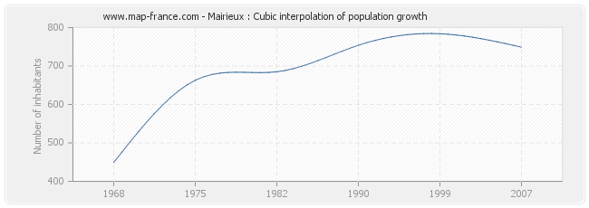 Mairieux : Cubic interpolation of population growth