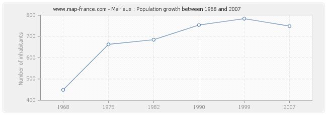 Population Mairieux