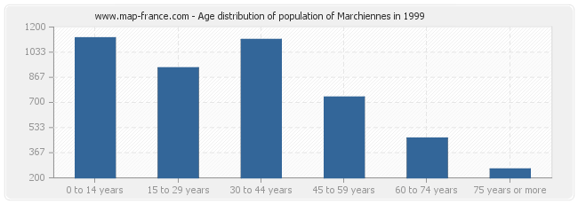 Age distribution of population of Marchiennes in 1999
