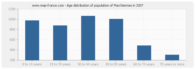 Age distribution of population of Marchiennes in 2007