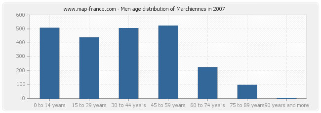 Men age distribution of Marchiennes in 2007