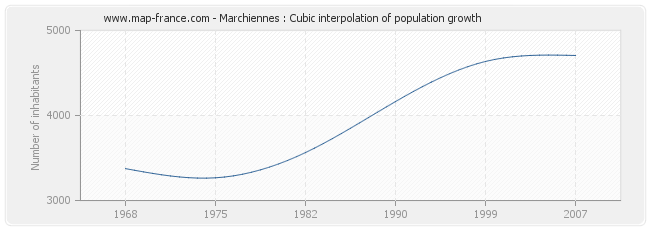 Marchiennes : Cubic interpolation of population growth