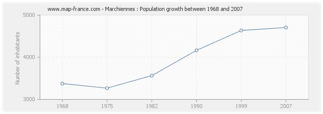 Population Marchiennes