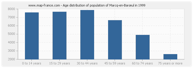 Age distribution of population of Marcq-en-Barœul in 1999