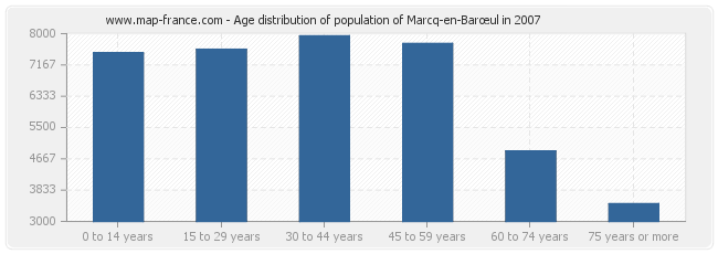 Age distribution of population of Marcq-en-Barœul in 2007