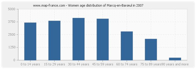 Women age distribution of Marcq-en-Barœul in 2007