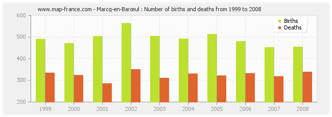 Marcq-en-Barœul : Number of births and deaths from 1999 to 2008
