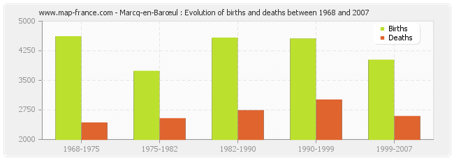 Marcq-en-Barœul : Evolution of births and deaths between 1968 and 2007