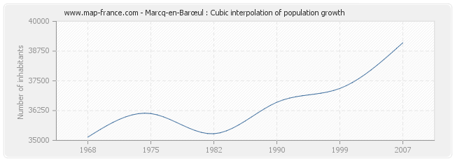 Marcq-en-Barœul : Cubic interpolation of population growth