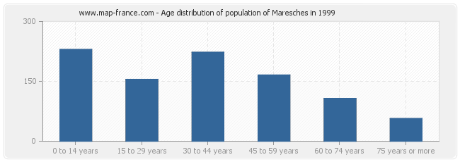Age distribution of population of Maresches in 1999