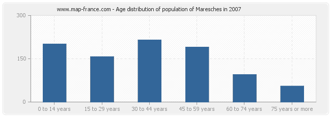 Age distribution of population of Maresches in 2007