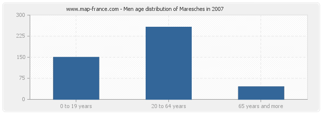 Men age distribution of Maresches in 2007