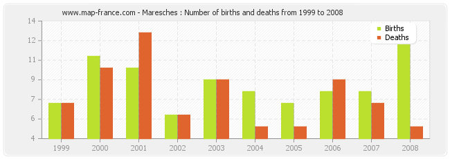 Maresches : Number of births and deaths from 1999 to 2008