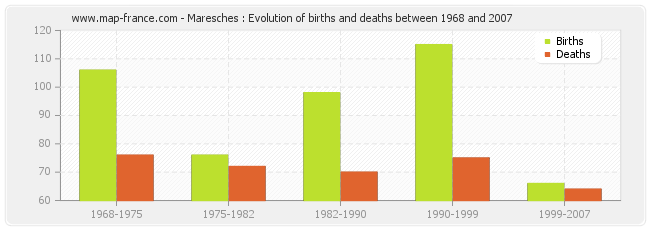 Maresches : Evolution of births and deaths between 1968 and 2007