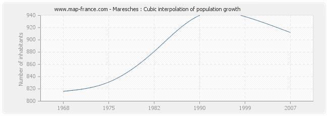 Maresches : Cubic interpolation of population growth