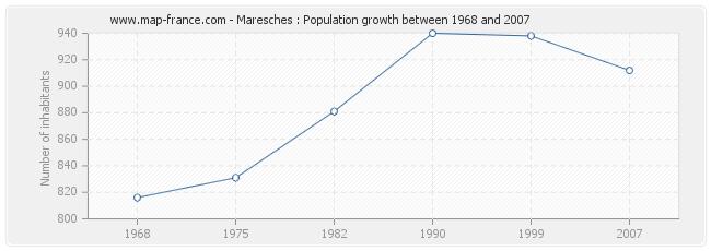 Population Maresches