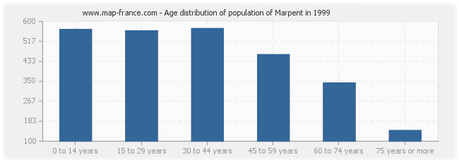 Age distribution of population of Marpent in 1999