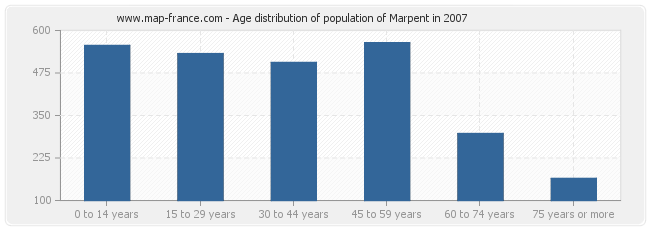 Age distribution of population of Marpent in 2007