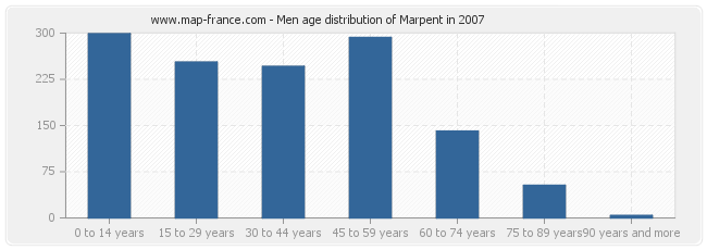 Men age distribution of Marpent in 2007