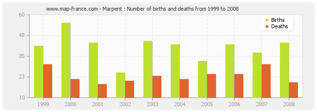 Marpent : Number of births and deaths from 1999 to 2008