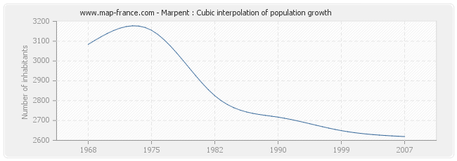 Marpent : Cubic interpolation of population growth