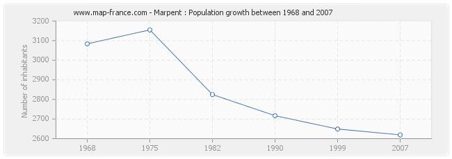 Population Marpent
