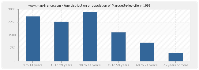 Age distribution of population of Marquette-lez-Lille in 1999