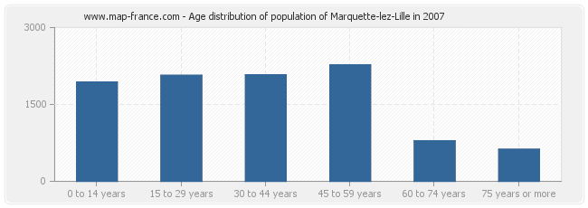 Age distribution of population of Marquette-lez-Lille in 2007