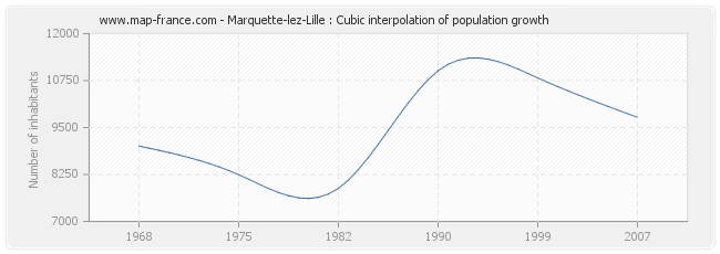 Marquette-lez-Lille : Cubic interpolation of population growth
