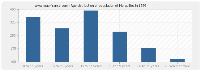 Age distribution of population of Marquillies in 1999