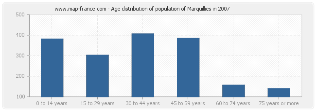 Age distribution of population of Marquillies in 2007