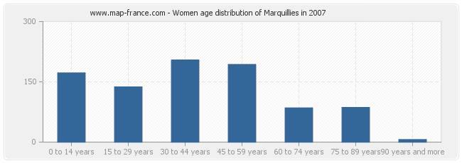 Women age distribution of Marquillies in 2007