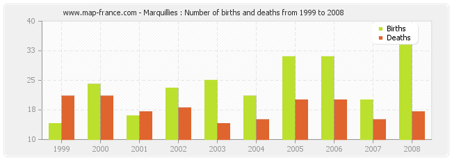 Marquillies : Number of births and deaths from 1999 to 2008