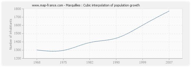 Marquillies : Cubic interpolation of population growth