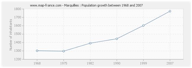 Population Marquillies