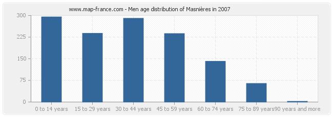 Men age distribution of Masnières in 2007