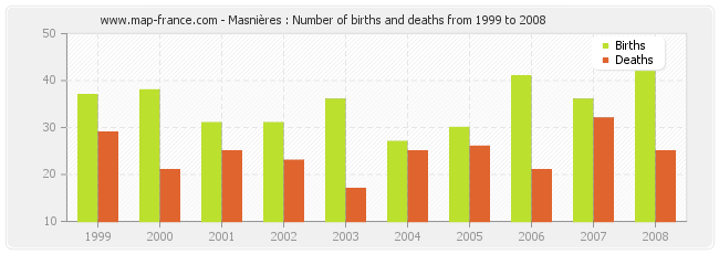 Masnières : Number of births and deaths from 1999 to 2008