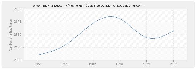 Masnières : Cubic interpolation of population growth