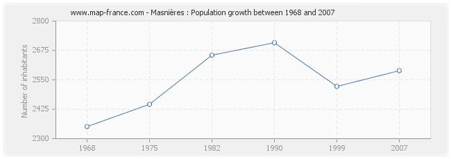 Population Masnières