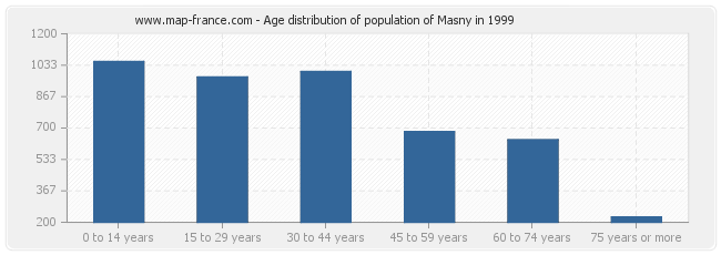 Age distribution of population of Masny in 1999